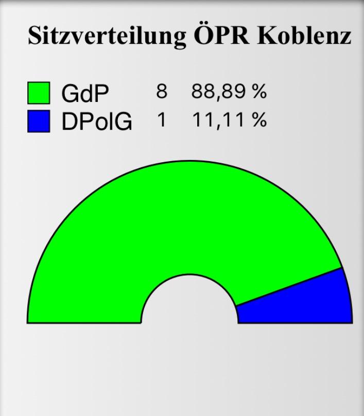 Sitzverteilung ÖPR Koblenz